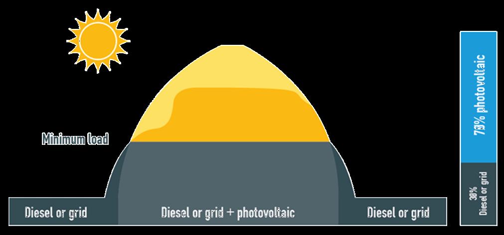 save energy consuption